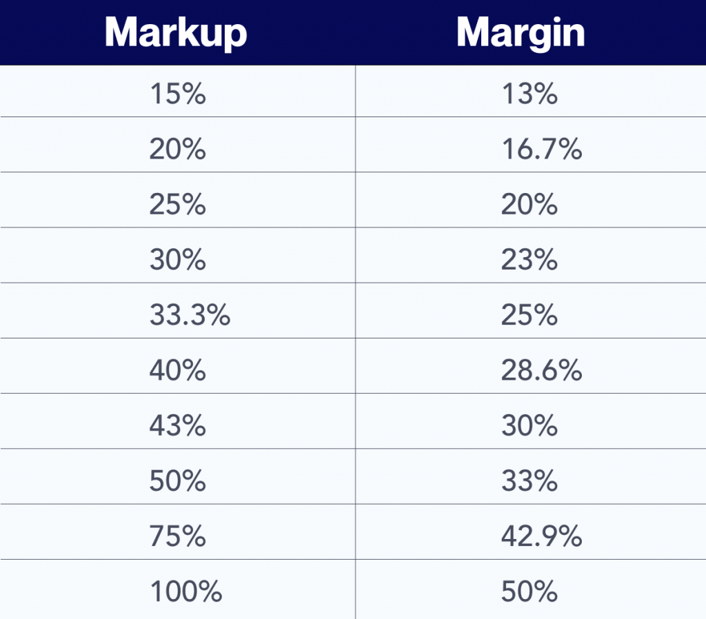 A table showing markup percentages as relating to margin percentages.